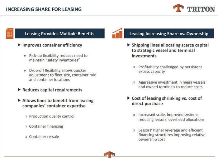 A slide from Triton's November investment presentation making the case for leasing instead of buying containers.