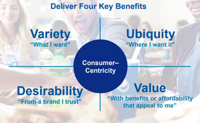 "A four-quadrant chart with the labels ""Variety,"" ""Ubiquity,"" ""Desirability,"" and ""Value."""