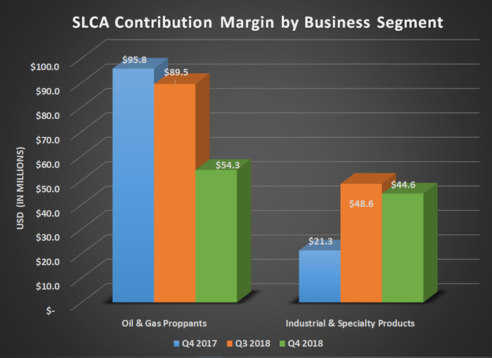 Bar cahrt of SLCA contribution margin by business segment for Q4 2017, Q3 2018, and Q4 2018. Shows decline in oil & gas proppants and increase for ISP.