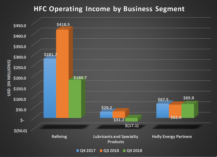 Bar chart of HFC operating income by business segment for Q4 2017, Q3 2018, and Q4 2018. Shows decline for refining and lubricants.