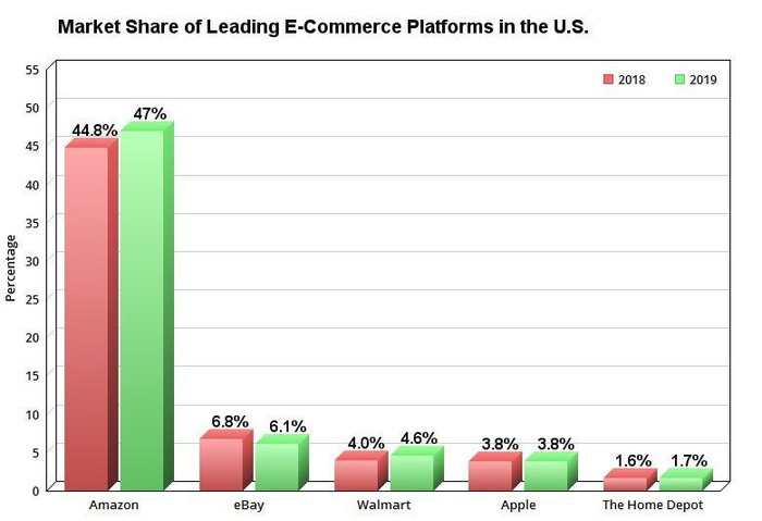 Chart showing market share of top e-commerce platforms in the U.S.