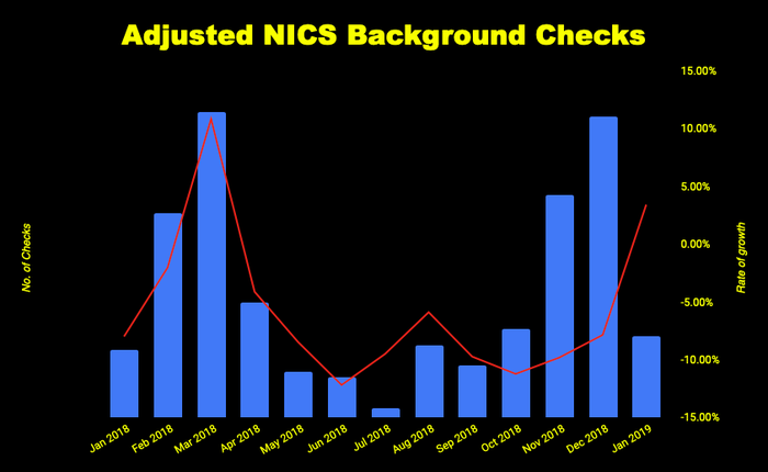 Chart of adjusted gun buyer background checks