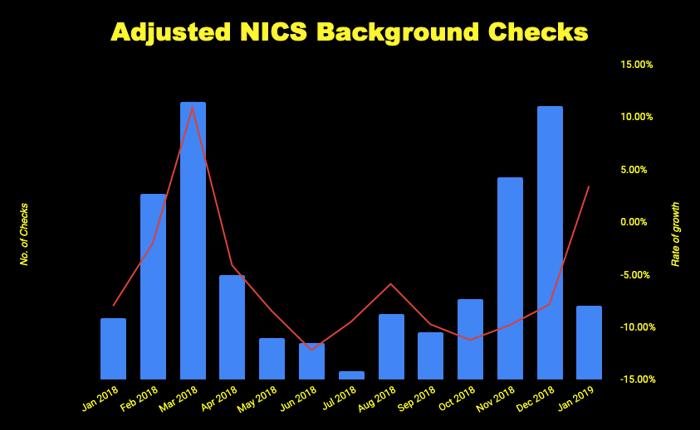 Chart of adjusted gun buyer background checks