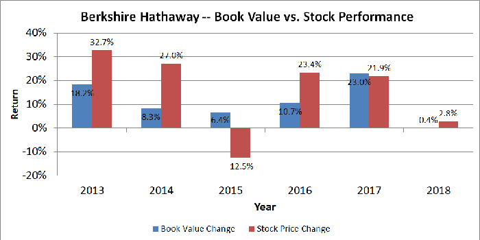 Chart showing book value and stock price returns for Berkshire Hathaway.
