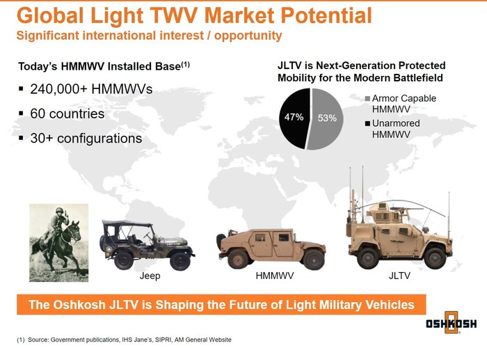 Slide from Oshkosh's February 2019 investor presentation showing JLTV market potential
