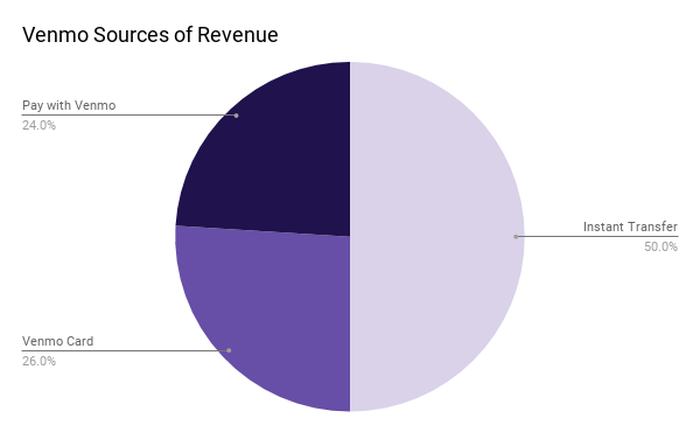 A pie chart showing Venmo's sources of revenue: 50% Instant Transfers, 26% Venmo Card, 24% Pay with Venmo.