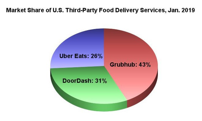 Market share of third-party food delivery services.