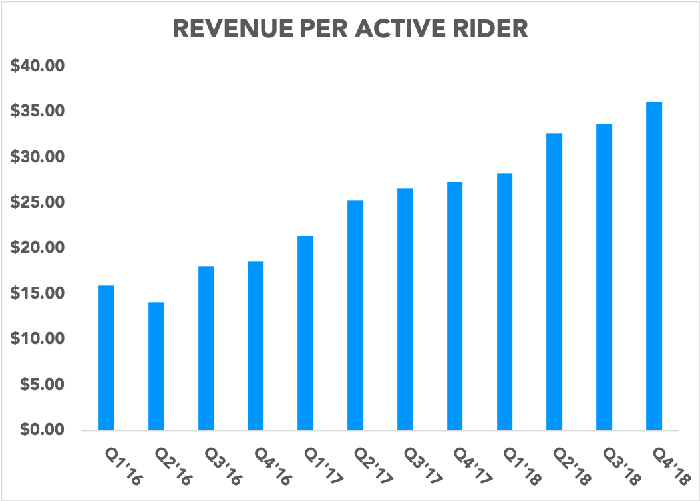 Chart showing Lyft's revenue per active rider over time