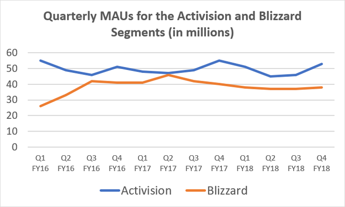 Chart lines showing the quarterly monthly active users for the Activision and Blizzard segments of Activision Blizzard.