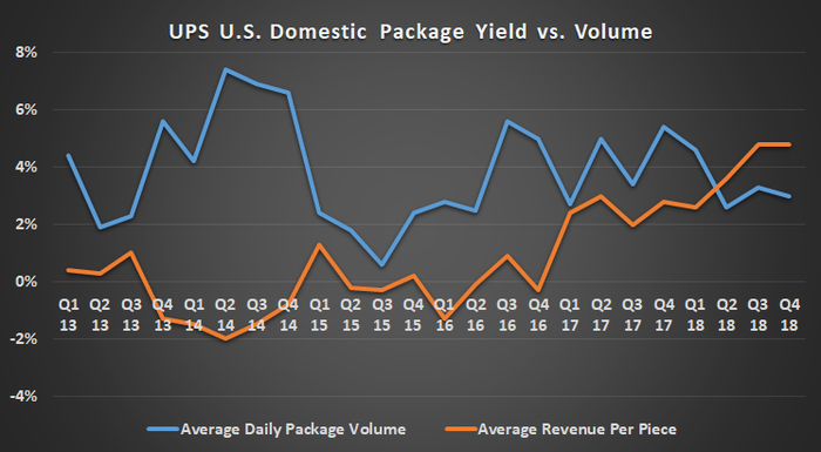 UPS U.S. Domestic Package yields vs. volume