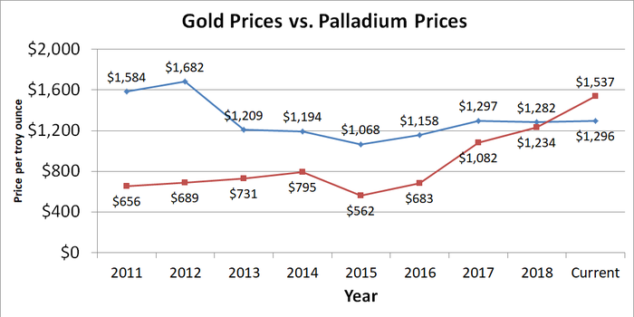 Graph showing gold vs. palladium prices since 2011