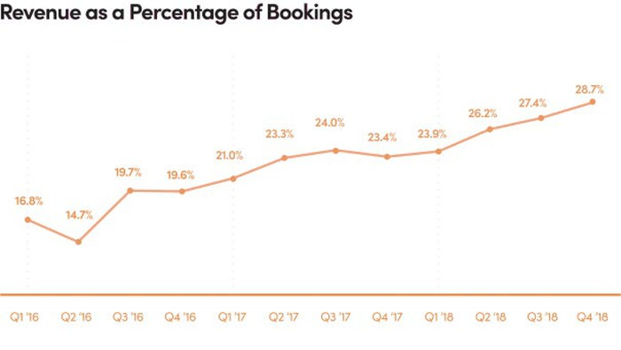 Graph of Lyft's revenue as a percentage of bookings, showing a climb from 16.8% in Q1 2016 to 28.7% in Q4 2018, with a single drop in Q2 2016