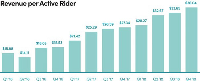 Bar graph of Lyft's revenue per active rider, showing the upward trend from $15.88 per active rider in Q1 2016 to $36.04 in Q4 2018, with a single drop in Q2 2016