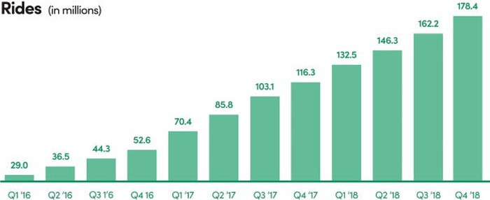 Bar chart of the growth in Lyft rides from 29.0 million in Q1 2016 to 178.4 million in Q4 2018