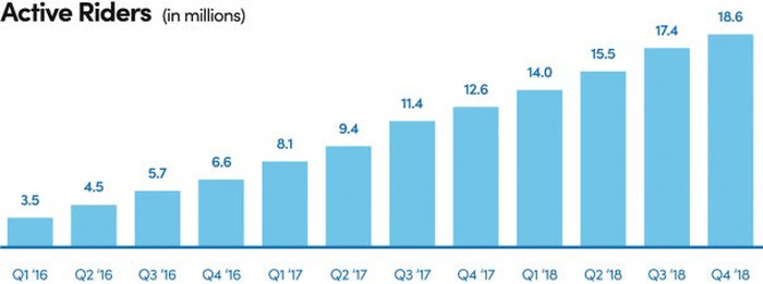 Bar graph of Lyft's active rider growth, showing steady growth from 3.5 million in Q1 2016 to 18.6 million in Q4 2018