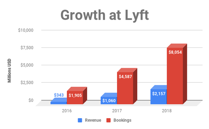 Chart showing revenue and bookings growth at Lyft