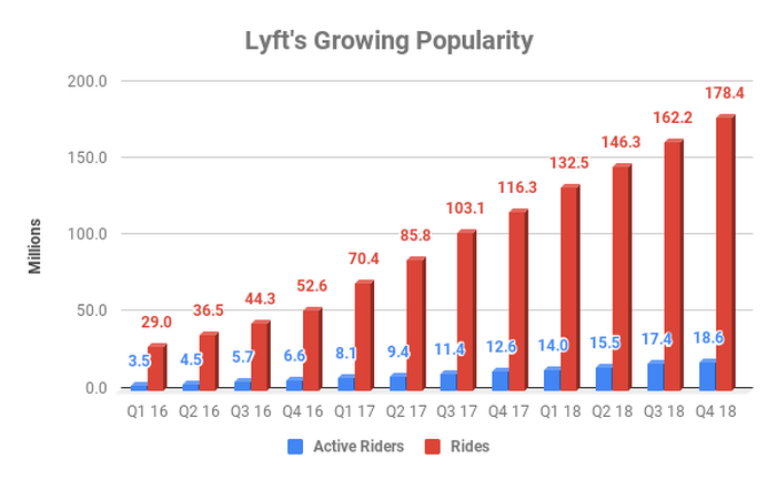 Chart showing growth of riders and rides at Lyft