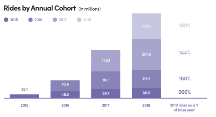 Chart showing growth in rides by annual cohort at Lyft