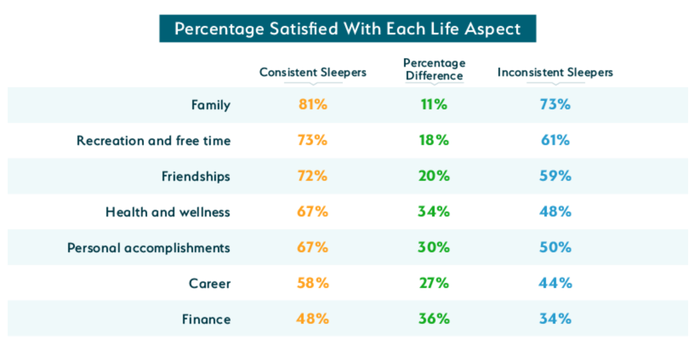 A chart shows how consistent sleepers feel about various aspects of life compared to inconsistent sleepers.