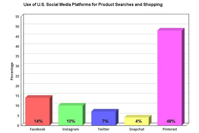 eMarketer - Shopping Pinterest