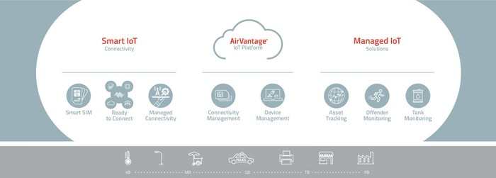 A sierra product map across Smart IoT Airvantage and Managed IoT platforms.