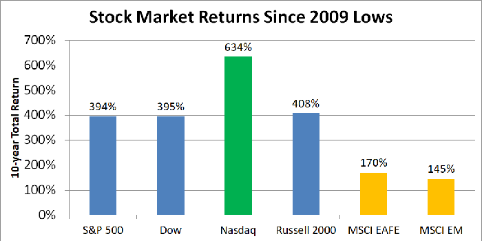 Chart showing total return of various stock market benchmarks over the past 10 years