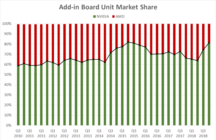 A chart showing NVIDIA's and AMD's add-in board unit market share.