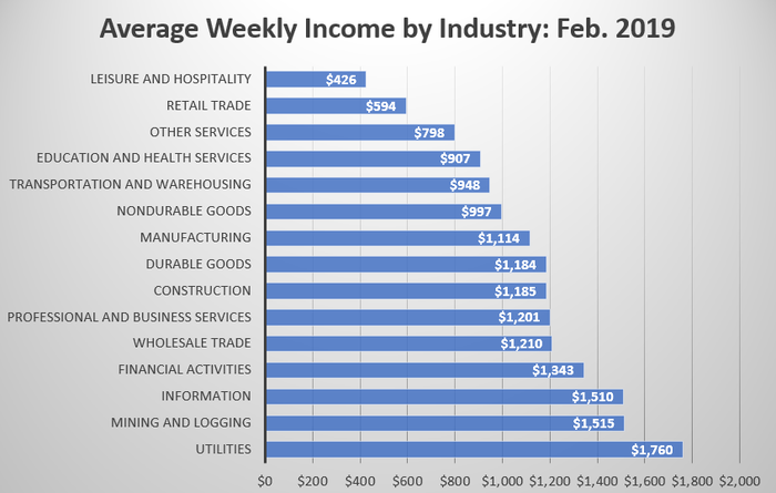 A chart showing average weekly income for American workers by industry.