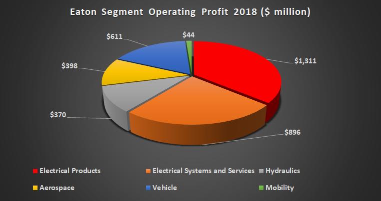 Eaton's profit by segment.