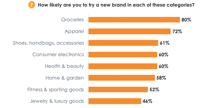 A chart shows how willing consumers are to make a change.