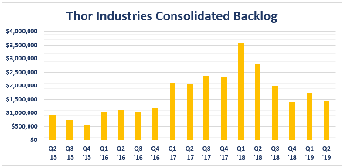 Bar chart of Thor Industries' backlog levels by quarter.