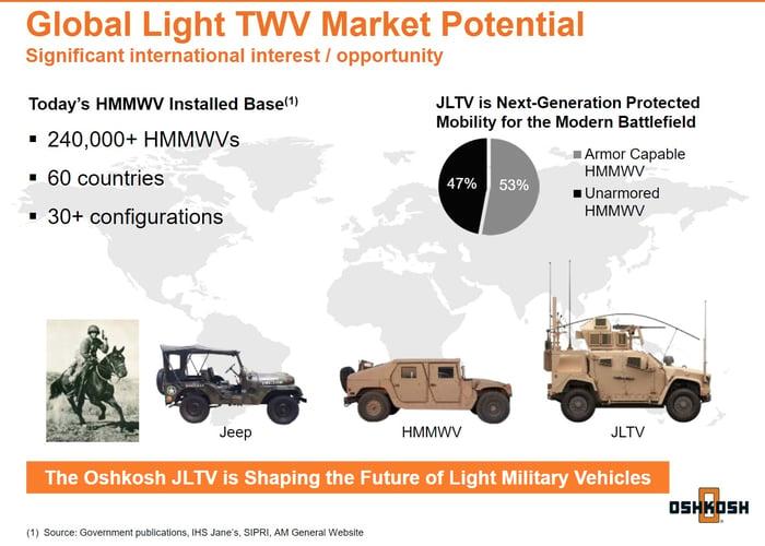 An investor presentation slide showing global military light vehicle market potential.
