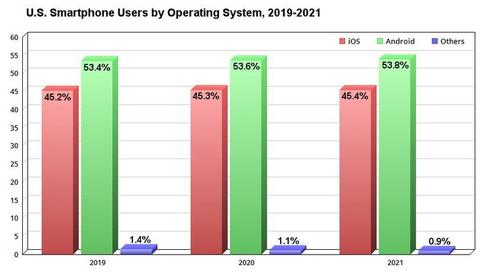 Chart showing forecast of U.S. smartphone users by operating system, 2019-2021