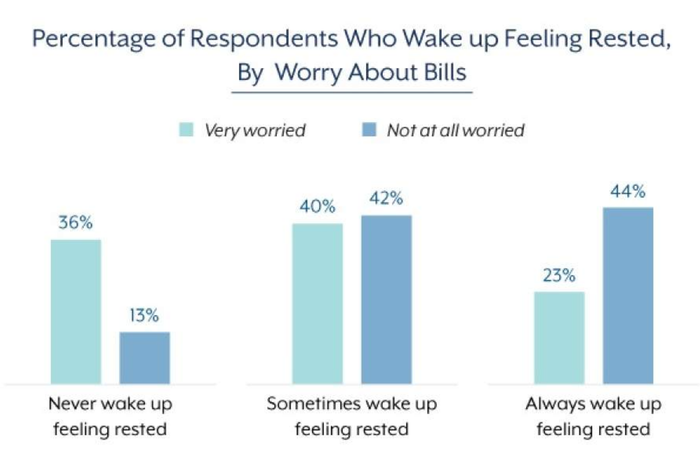 A chart shows how restless people are.