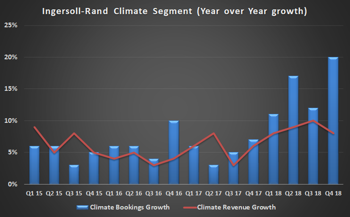 Ingersoll-Rand climate segment revenue and bookings growth