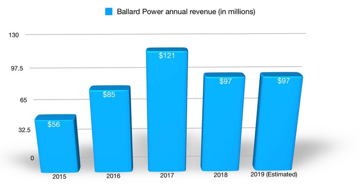 Bar graph showing Ballard's revenue over the past four years and its projection for 2019 ($56 million in 2015, $85 million in 2016, $121 million in 2017, $97 million in 2018, and $97 million estimated in 2019).