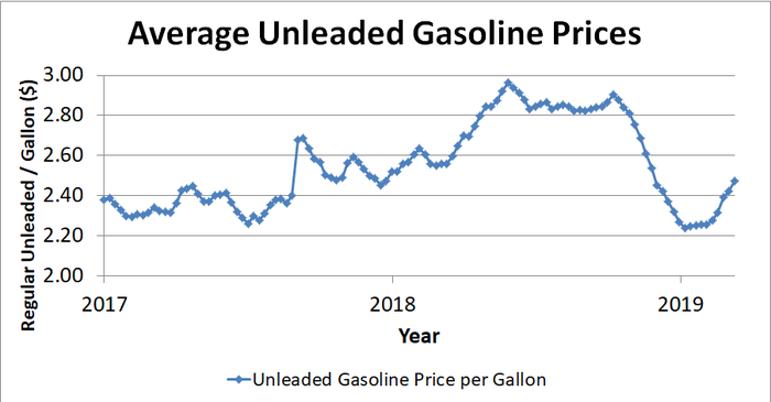 Graph showing gas prices over past two years.