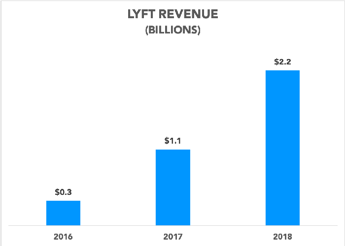 Chart showing Lyft revenue growing