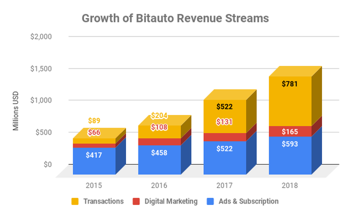 Bar chart showing quarterly growth of different revenue streams at Bitauto since 2015