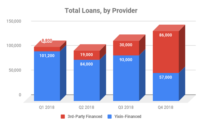 Bar chart showing breakdown of loans by provider at Yixin