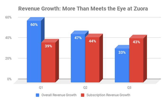 Chart showing total and subscription revenue growth at Zuora