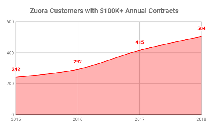 Chart showing Zuora customers with contracts of over $100,000 over time