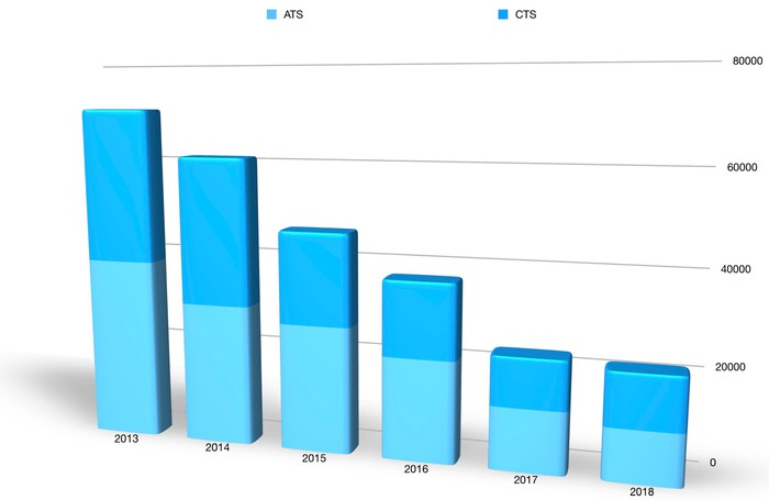 A bar chart showing U.S. sales of the two sedans in every year from 2013 through 2018. Combined sales of the two have declined steadily over that period.