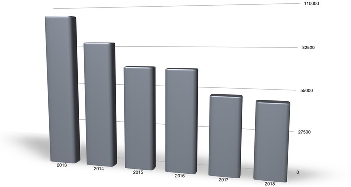 A bar chart showing that sales of Cadillac's sedans have declined in every year since 2013.