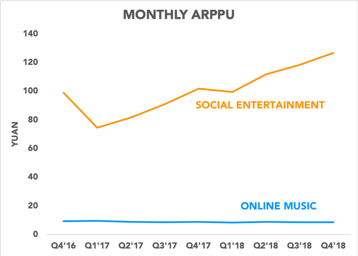 Chart showing monthly ARPPU for social entertainment and online music