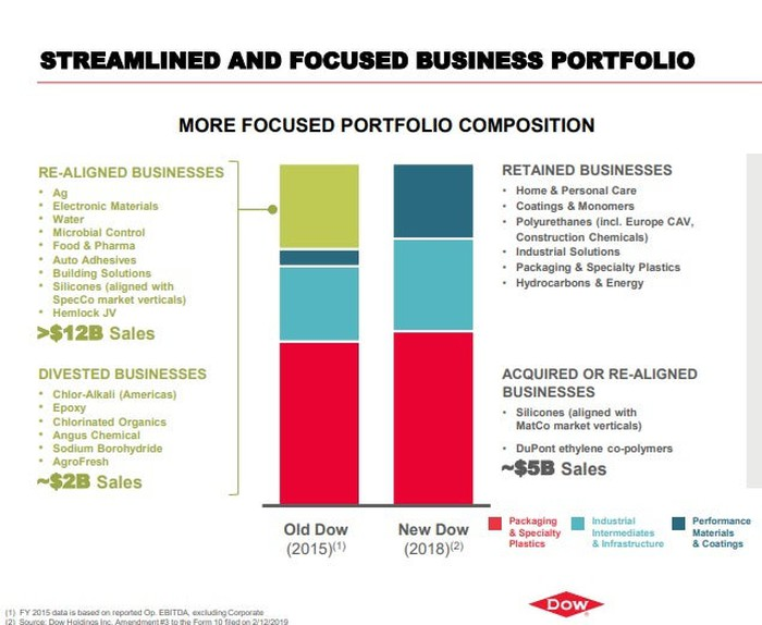 A slide breaking down new Dow's portfolio.