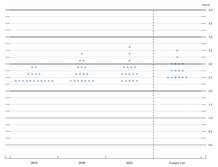 Federal Reserve March 2019 dot plot.