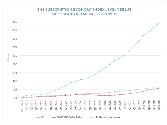 Chart showing sales growth of subscription companies versus the S&P 500 and U.S. retail in general