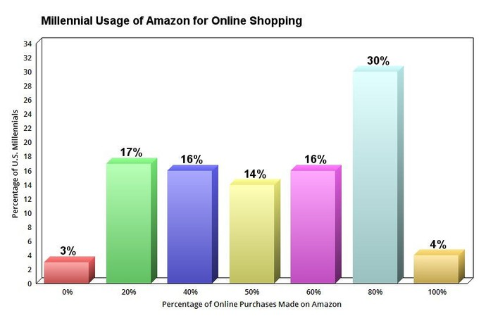 Chart showing millennial usage of Amazon for online shopping.