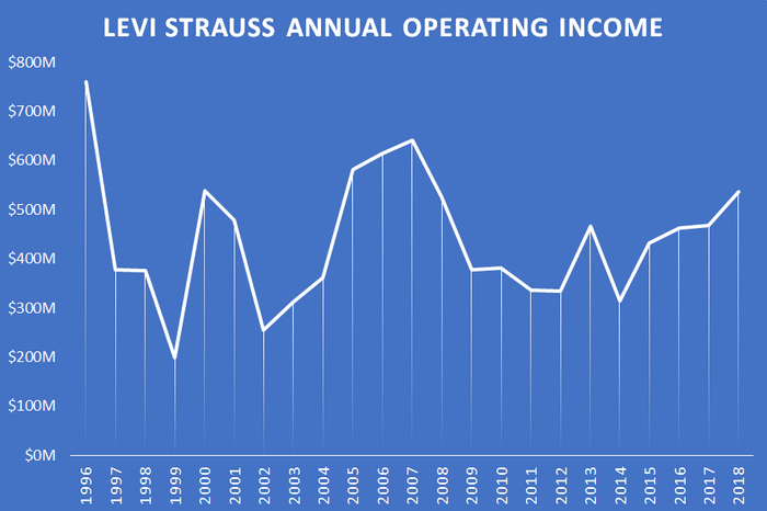 A chart showing Levi's annual operating income.